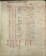 Kalendar and Astronomical Tables, circa 1482, f.1v