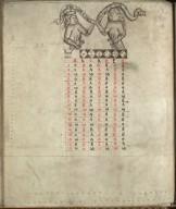 Kalendar and Astronomical Tables, circa 1482, f.9v