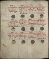 Kalendar and Astronomical Tables, circa 1482, f.21v