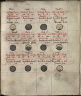 Kalendar and Astronomical Tables, circa 1482, f.22r