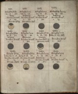 Kalendar and Astronomical Tables, circa 1482, f.21r