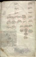 Forduni Scotichronicon, 1510, f.346r